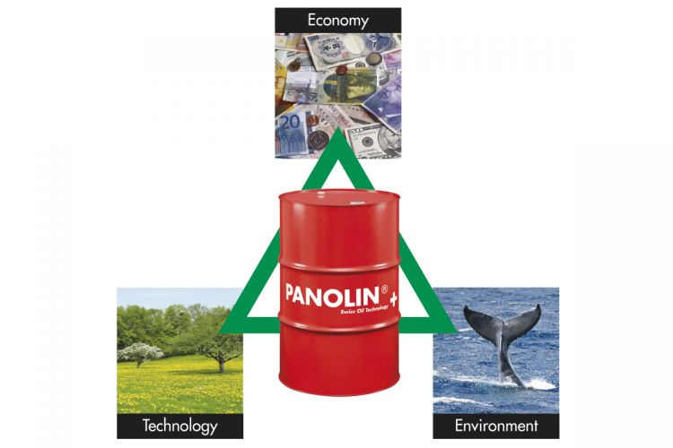 PANOLIN triangle: Environmental protection - Technology - Economy
